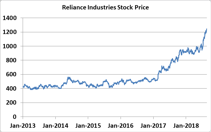 Reliance Industry Share Price History Pathshala Sptulsian